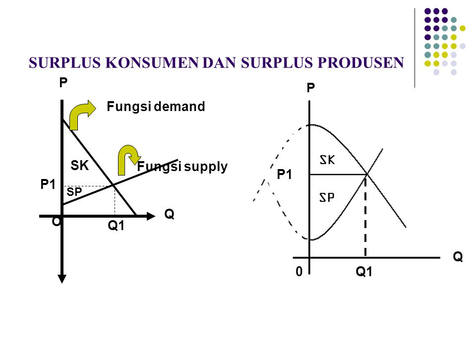 SURPLUS KONSUMEN DAN SURPLUS PRODUSEN SK SP Fungsi supply Fungsi demand O Q P Q1 P1 O Q P 0 Q1 SK SP