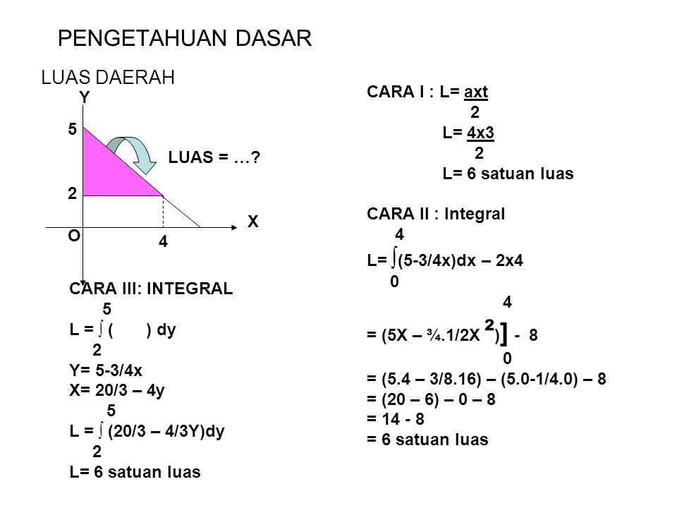 PENGETAHUAN DASAR LUAS DAERAH 4 2 O 5 LUAS = …? CARA I : L= axt 2 L= 4x3 2 L= 6 satuan luas CARA II : Integral 4 L= ∫ (5-3/4x)dx – 2x4 0 4 = (5X – ¾.1
