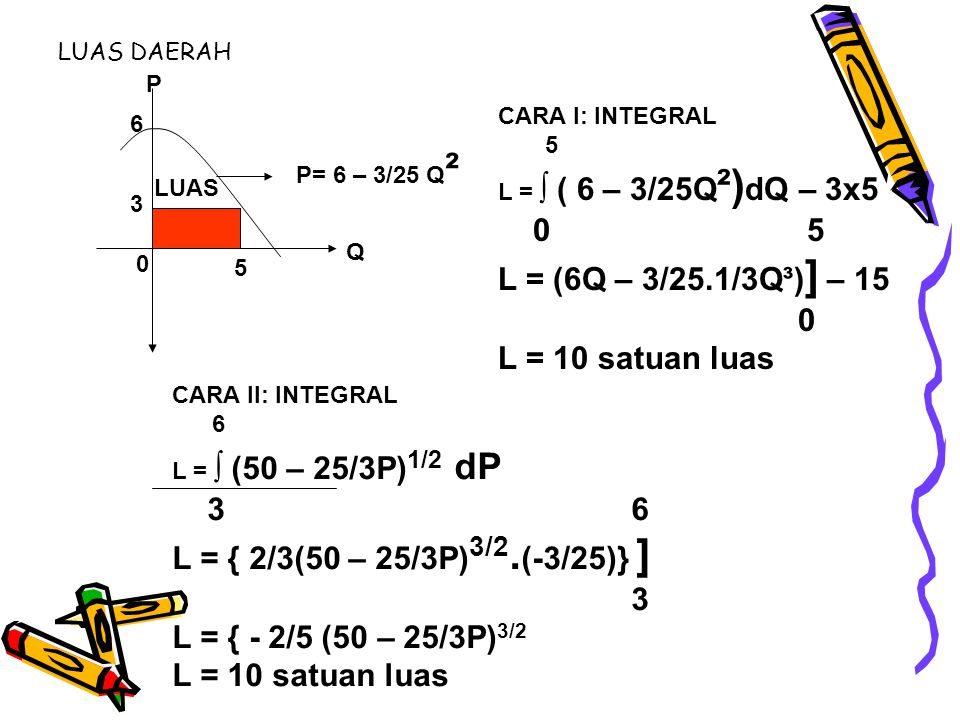 LUAS DAERAH 3 6 5 0 P= 6 – 3/25 Q ² P Q LUAS CARA I: INTEGRAL 5 L = ∫ ( 6 – 3/25Q ²) dQ – 3x5 0 5 L = (6Q – 3/25.1/3Q³) ] – 15 0 L = 10 satuan luas CA