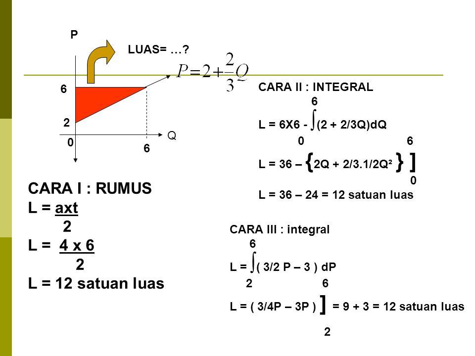 LUAS= …? 0 2 6 CARA I : RUMUS L = axt 2 L = 4 x 6 2 L = 12 satuan luas 6 CARA II : INTEGRAL 6 L = 6X6 - ∫ (2 + 2/3Q)dQ 0 6 L = 36 – { 2Q + 2/3.1/2Q² }