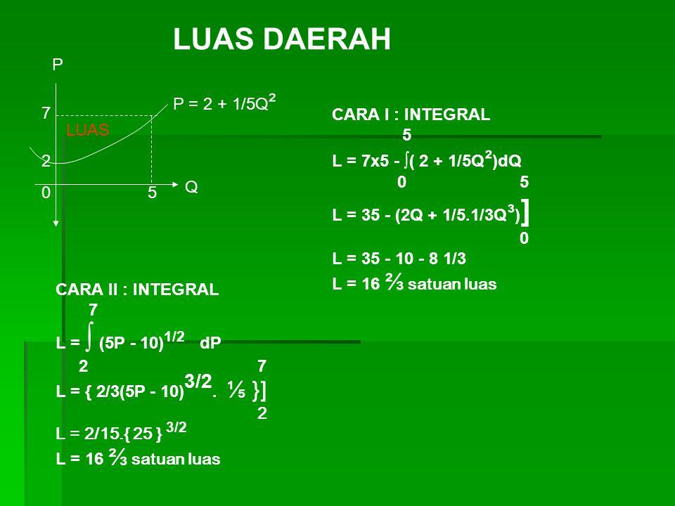 LUAS 2 7 50 P = 2 + 1/5Q ² Q P CARA I : INTEGRAL 5 L = 7x5 - ∫( 2 + 1/5Q ² )dQ 0 5 L = 35 - (2Q + 1/5.1/3Q ³ ) ] 0 L = 35 - 10 - 8 1/3 L = 16 ⅔ satuan
