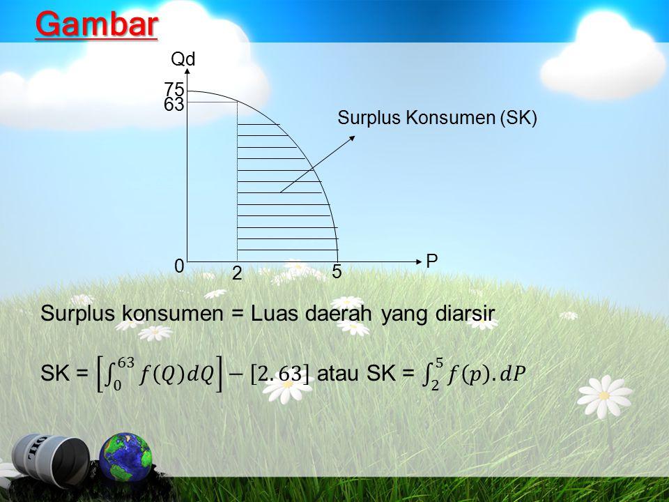 Gambar Qd 75 63 0 2 5 P Surplus Konsumen (SK)