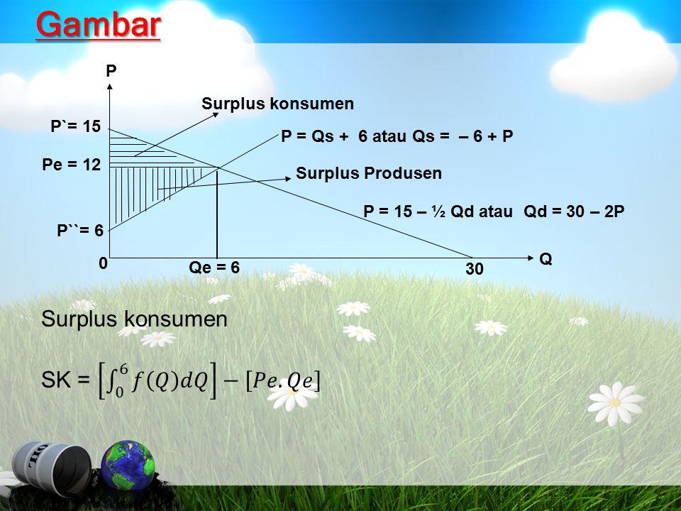 Gambar Surplus Produsen Surplus konsumen P = Qs + 6 atau Qs = – 6 + P P = 15 – ½ Qd atau Qd = 30 – 2P P P`= 15 Pe = 12 P``= 6 Qe = 6 30 Q 0