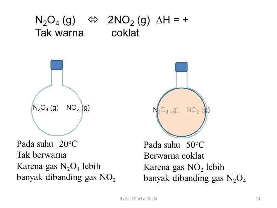 N 2 O 4 (g)  2NO 2 (g) ∆H = + Tak warna coklat 11By Far Qim Iya zaaja N 2 O 4 (g) NO 2 (g) Pada suhu 20 o C Tak berwarna Karena gas N 2 O 4 lebih banyak dibanding gas NO 2 N 2 O 4 (g) NO 2 (g) Pada suhu 50 o C Berwarna coklat Karena gas NO 2 lebih banyak dibanding gas N 2 O 4