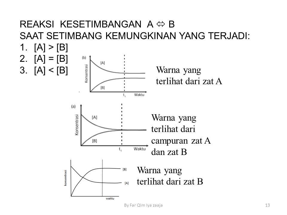 REAKSI KESETIMBANGAN A  B SAAT SETIMBANG KEMUNGKINAN YANG TERJADI: 1.[A] > [B] 2.[A] = [B] 3.[A] < [B] 13By Far Qim Iya zaaja Warna yang terlihat dari zat A Warna yang terlihat dari zat B Warna yang terlihat dari campuran zat A dan zat B