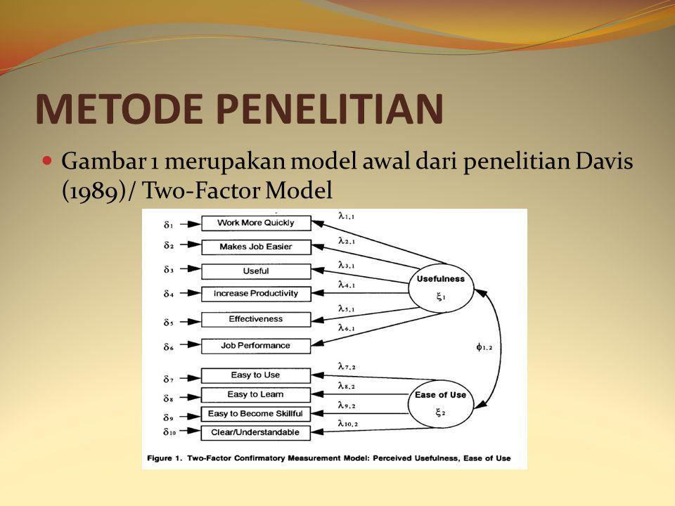 METODE PENELITIAN Gambar 1 merupakan model awal dari penelitian Davis (1989)/ Two-Factor Model