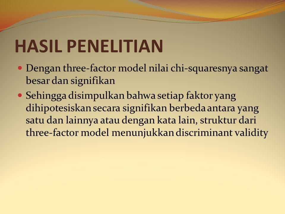 HASIL PENELITIAN Dengan three-factor model nilai chi-squaresnya sangat besar dan signifikan Sehingga disimpulkan bahwa setiap faktor yang dihipotesisk