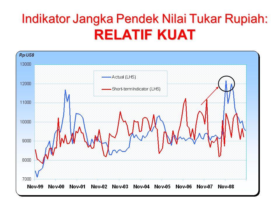 Indikator Jangka Pendek Nilai Tukar Rupiah: RELATIF KUAT
