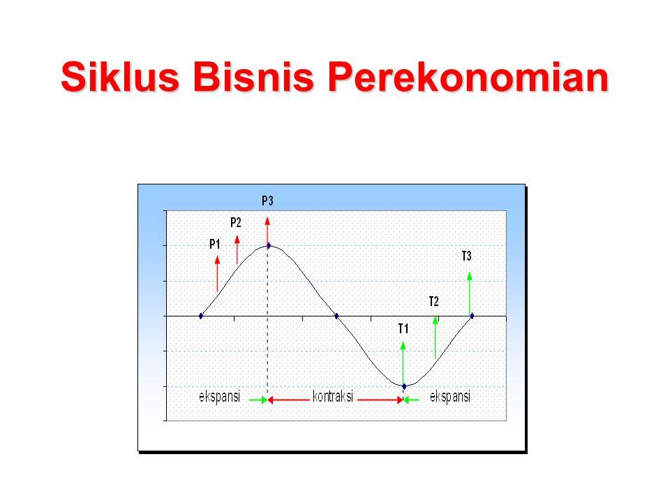 Siklus Bisnis Perekonomian