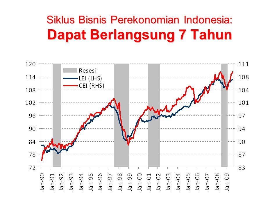 Siklus Bisnis Perekonomian Indonesia: Dapat Berlangsung 7 Tahun