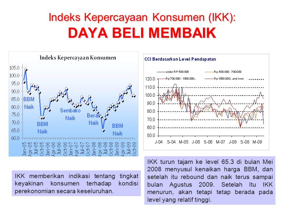 Indeks Kepercayaan Konsumen (IKK): DAYA BELI MEMBAIK IKK memberikan indikasi tentang tingkat keyakinan konsumen terhadap kondisi perekonomian secara keseluruhan.