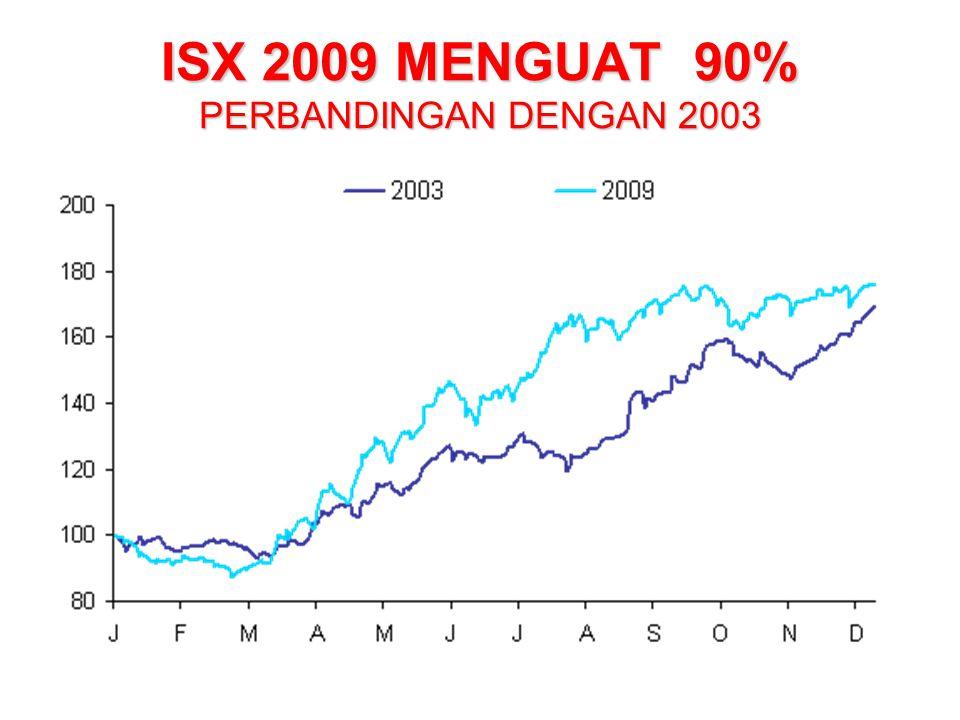 ISX 2009 MENGUAT 90% PERBANDINGAN DENGAN 2003 2003 vs 2009