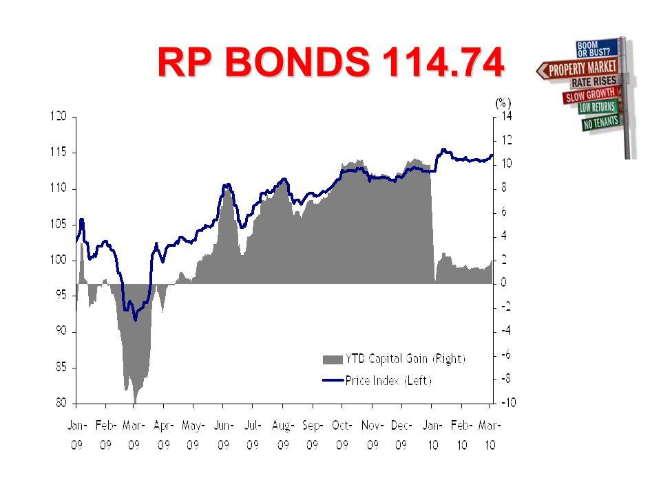 RP BONDS 114.74