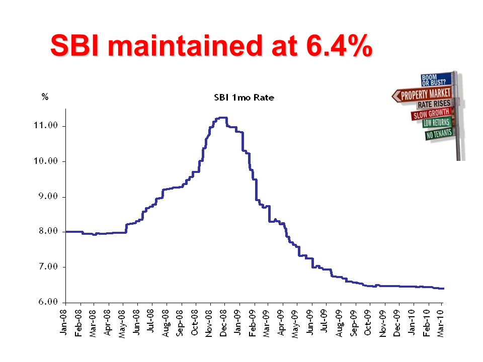 SBI maintained at 6.4%