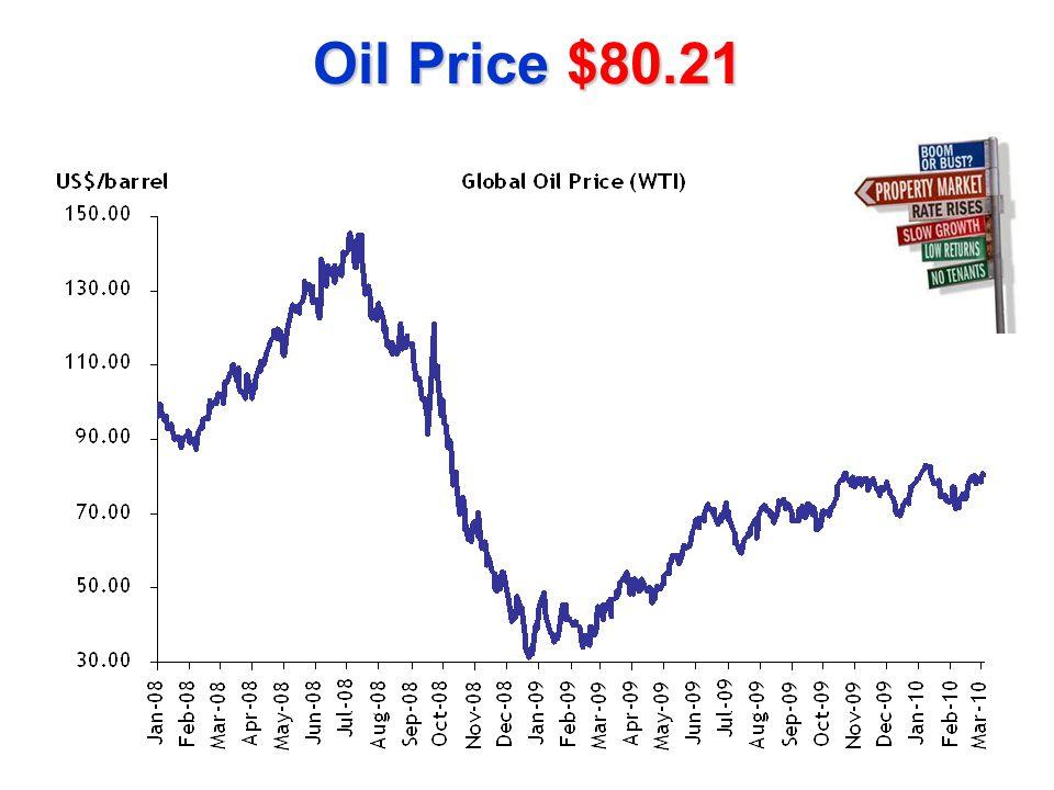 Oil Price $80.21