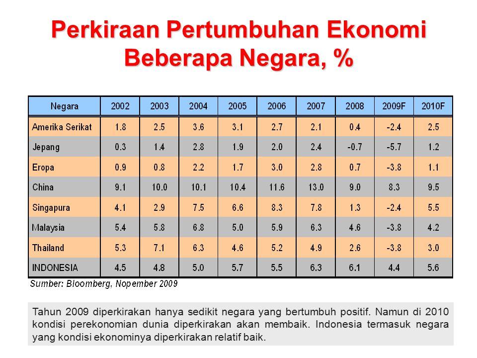 Perkiraan Pertumbuhan Ekonomi Beberapa Negara, % Tahun 2009 diperkirakan hanya sedikit negara yang bertumbuh positif.