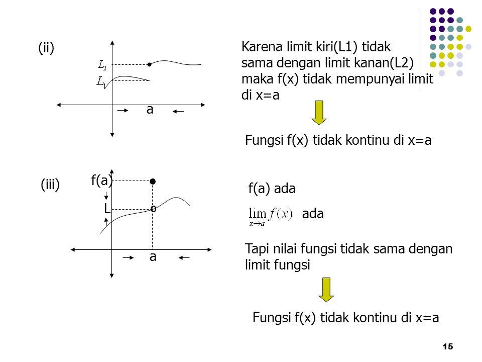 15 a (ii) Karena limit kiri(L1) tidak sama dengan limit kanan(L2) maka f(x) tidak mempunyai limit di x=a Fungsi f(x) tidak kontinu di x=a (iii) a ● º