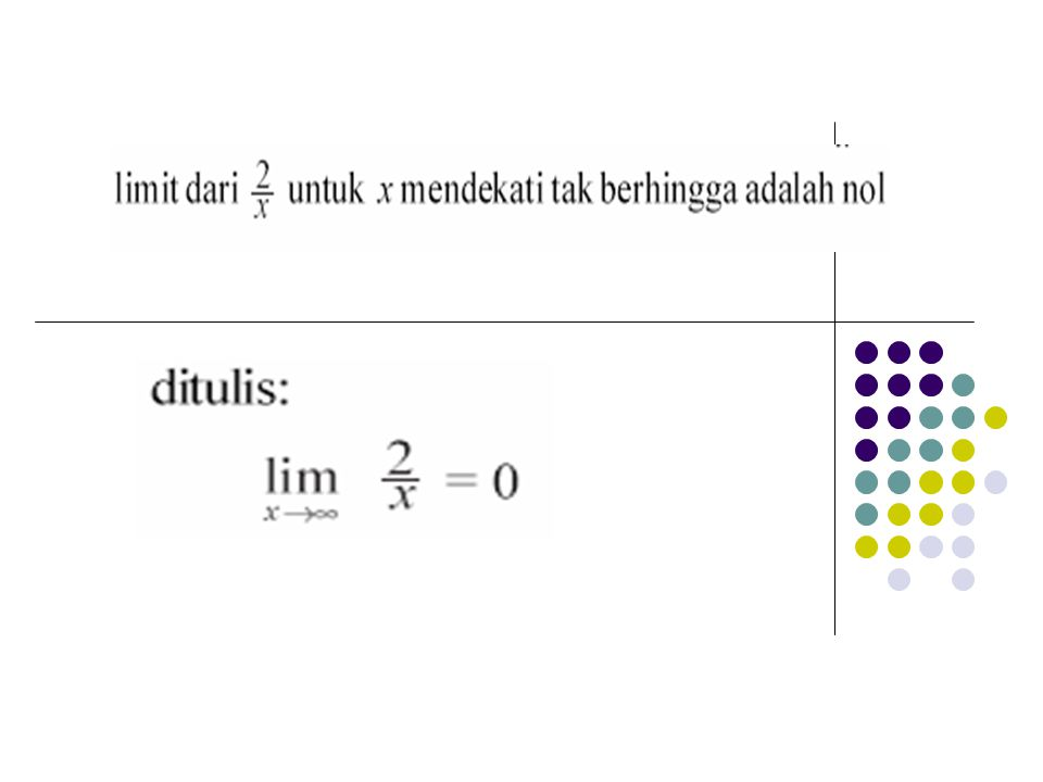 14 Kekontinuan Fungsi Fungsi f(x) dikatakan kontinu pada suatu titik x = a jika (i) f(a) ada (ii) (iii) Jika paling kurang salah satu syarat diatas tidak dipenuhi maka f dikatakan tidak kontinu di x=a a (i) º f(a) tidak ada f tidak kontinu di x=a