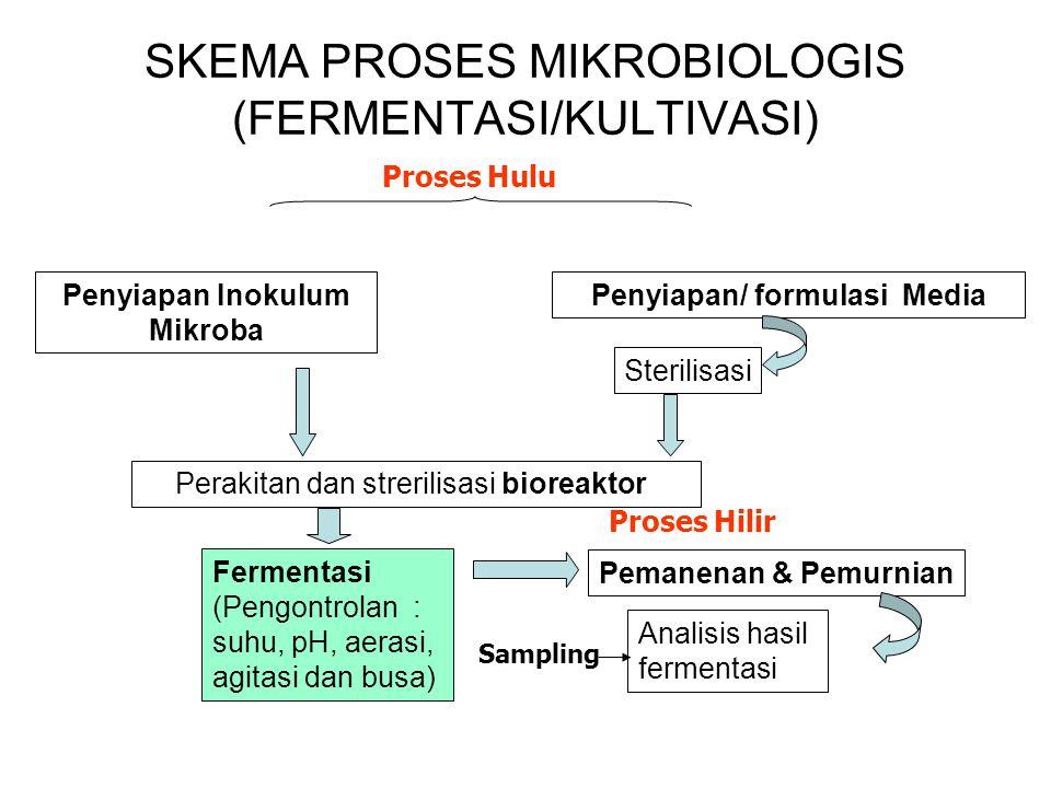 SKEMA PROSES MIKROBIOLOGIS (FERMENTASI/KULTIVASI) Penyiapan Inokulum Mikroba Penyiapan/ formulasi Media Sterilisasi Inokulasi secara aseptik Perakitan