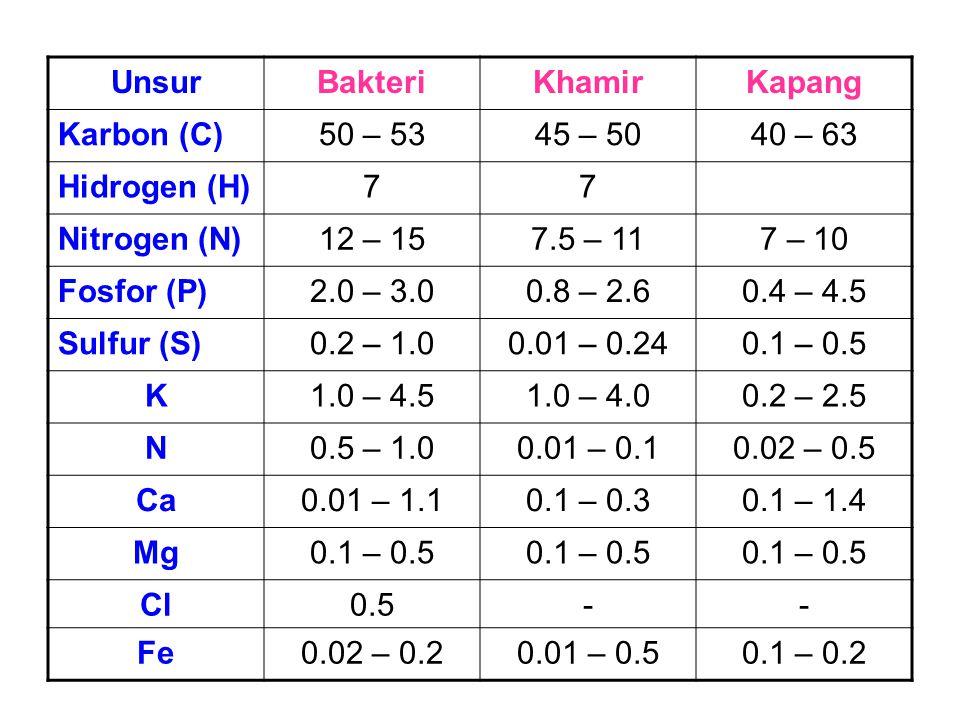 Komposisi Sel Mikroba UnsurBakteriKhamirKapang Karbon (C)50 – 5345 – 5040 – 63 Hidrogen (H)77 Nitrogen (N)12 – 157.5 – 117 – 10 Fosfor (P)2.0 – 3.00.8