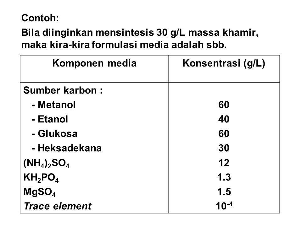 Contoh: Bila diinginkan mensintesis 30 g/L massa khamir, maka kira-kira formulasi media adalah sbb. Komponen mediaKonsentrasi (g/L) Sumber karbon : -