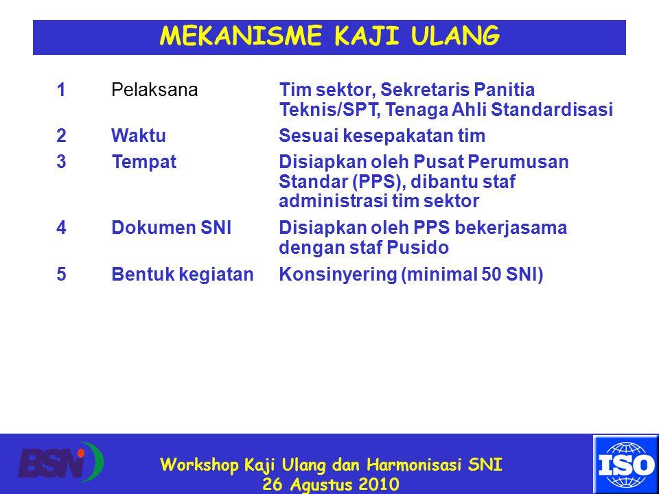 Workshop Kaji Ulang dan Harmonisasi SNI 26 Agustus 2010 MEKANISME KAJI ULANG 1PelaksanaTim sektor, Sekretaris Panitia Teknis/SPT, Tenaga Ahli Standardisasi 2WaktuSesuai kesepakatan tim 3TempatDisiapkan oleh Pusat Perumusan Standar (PPS), dibantu staf administrasi tim sektor 4Dokumen SNIDisiapkan oleh PPS bekerjasama dengan staf Pusido 5Bentuk kegiatanKonsinyering (minimal 50 SNI)