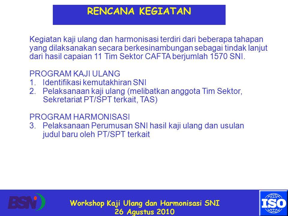 Workshop Kaji Ulang dan Harmonisasi SNI 26 Agustus 2010 RENCANA KEGIATAN Kegiatan kaji ulang dan harmonisasi terdiri dari beberapa tahapan yang dilaksanakan secara berkesinambungan sebagai tindak lanjut dari hasil capaian 11 Tim Sektor CAFTA berjumlah 1570 SNI.