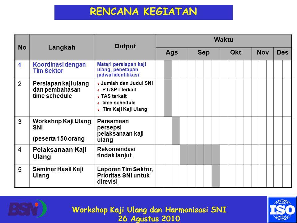 Workshop Kaji Ulang dan Harmonisasi SNI 26 Agustus 2010 NoLangkah Output Waktu AgsSepOktNovDes 1 Koordinasi dengan Tim Sektor Materi persiapan kaji ulang, penetapan jadwal identifikasi 2 Persiapan kaji ulang dan pembahasan time schedule Jumlah dan Judul SNI PT/SPT terkait TAS terkait time schedule Tim Kaji Kaji Ulang 3 Workshop Kaji Ulang SNI (peserta 150 orang Persamaan persepsi pelaksanaan kaji ulang 4Pelaksanaan Kaji Ulang Rekomendasi tindak lanjut 5 Seminar Hasil Kaji Ulang Laporan Tim Sektor, Prioritas SNI untuk direvisi RENCANA KEGIATAN