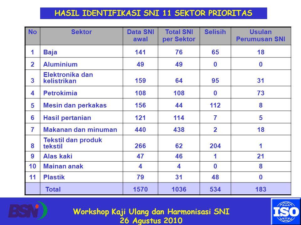 Workshop Kaji Ulang dan Harmonisasi SNI 26 Agustus 2010 HASIL IDENTIFIKASI SNI 11 SEKTOR PRIORITAS NoSektorData SNI awal Total SNI per Sektor SelisihUsulan Perumusan SNI 1 Baja141766518 2 Aluminium49 00 3 Elektronika dan kelistrikan159649531 4 Petrokimia108 073 5 Mesin dan perkakas156441128 6 Hasil pertanian12111475 7 Makanan dan minuman440438218 8 Tekstil dan produk tekstil 266622041 9 Alas kaki4746121 10 Mainan anak4408 11 Plastik7931480 Total15701036534183