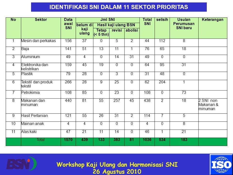 Workshop Kaji Ulang dan Harmonisasi SNI 26 Agustus 2010 IDENTIFIKASI SNI DALAM 11 SEKTOR PRIORITAS NoSektor Data awal SNI Jml SNI Total SNI selisih Usulan Perumusan SNI baru Keterangan belum di kaji ulang Hasil kaji ulang BSN Tetap (< 5 thn) revisiabolisi 1Mesin dan perkakas15637052441128 2Baja1415113111766518 3Aluminium494014314900 4 Elektronika dan kelistrikan 159451900649531 5Plastik792803031480 6 Tekstil dan produk tekstil 266289250622041 7Petrokimia108850230108073 8 Makanan dan minuman 440815525745438218 2 SNI non Makanan & minuman 9Hasil Pertanian121552631211475 10Mainan anak44000408 11Alas kaki47211114046121 Total1570439133383811036534183