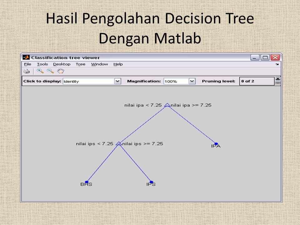 Hasil Pengolahan Decision Tree Dengan Matlab