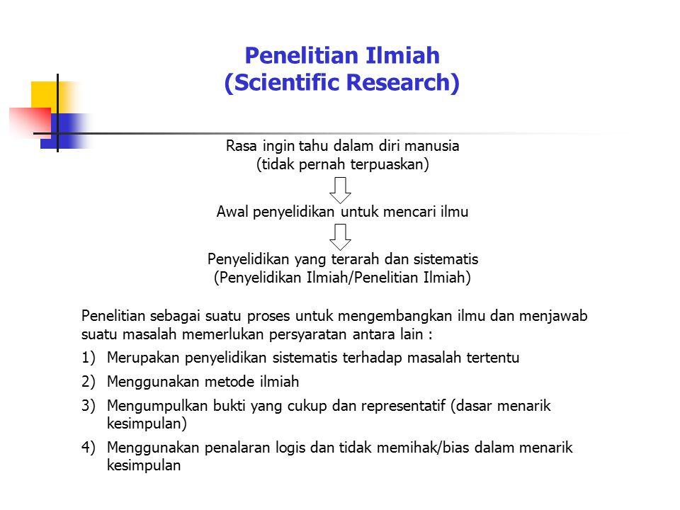 Penelitian Ilmiah (Scientific Research) Rasa ingin tahu dalam diri manusia (tidak pernah terpuaskan) Awal penyelidikan untuk mencari ilmu Penyelidikan
