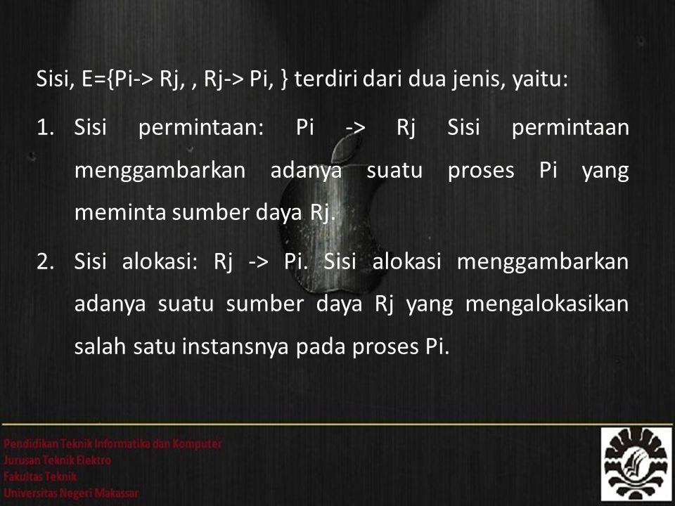 Sisi, E={Pi-> Rj,, Rj-> Pi, } terdiri dari dua jenis, yaitu: 1.Sisi permintaan: Pi -> Rj Sisi permintaan menggambarkan adanya suatu proses Pi yang meminta sumber daya Rj.