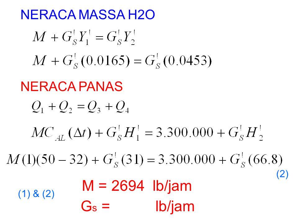 NERACA MASSA H2O (1) & (2) NERACA PANAS (2) M = 2694 lb/jam G s = lb/jam