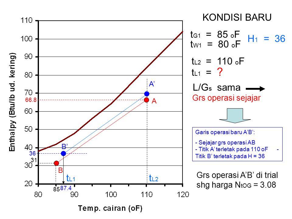 66.8 31 85 B A KONDISI BARU t G1 = 85 o F t W1 = 80 o F t L2 = 110 o F L/G s sama H 1 = 36 t L2 Grs operasi sejajar A' B' 36 87.4 t L1 Grs operasi A'B' di trial shg harga N tOG = 3.08 Garis operasi baru A'B': - Sejajar grs operasi AB - Titik A' terletak pada 110 oF - Titik B' terletak pada H = 36 t L1 = ?