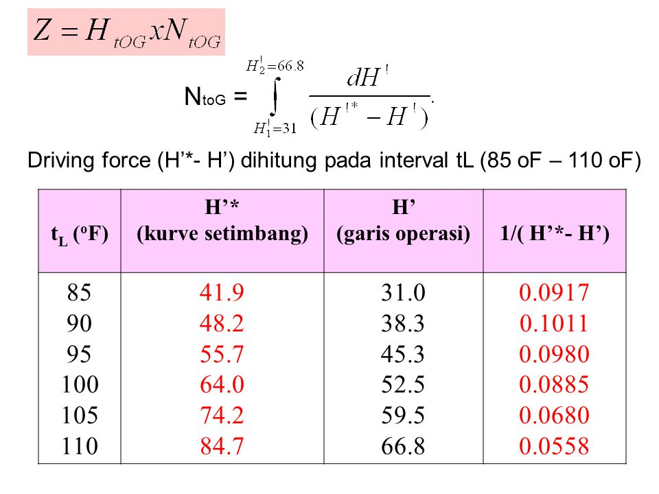 t L ( o F) H'* (kurve setimbang) H' (garis operasi)1/( H'*- H') 85 90 95 100 105 110 41.9 48.2 55.7 64.0 74.2 84.7 31.0 38.3 45.3 52.5 59.5 66.8 0.0917 0.1011 0.0980 0.0885 0.0680 0.0558 Driving force (H'*- H') dihitung pada interval tL (85 oF – 110 oF) N toG =
