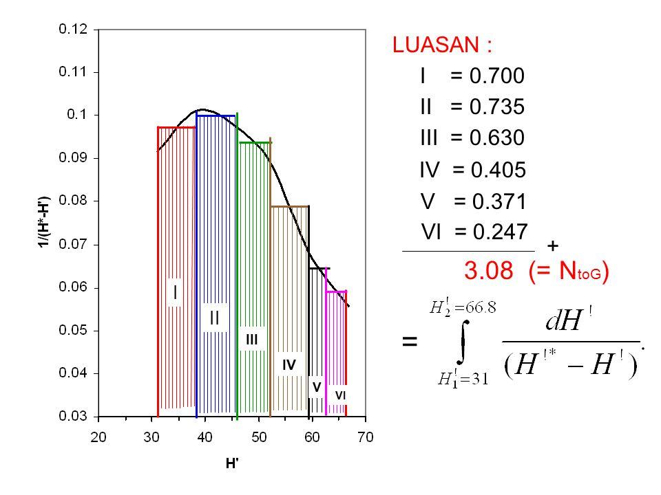 LUASAN : I = 0.700 II = 0.735 III = 0.630 IV = 0.405 V = 0.371 VI = 0.247 + 3.08 (= N toG ) = I II III IV V VI