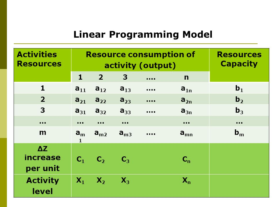 6 Formula: Linear Programming  objective function : Maximize Z = C 1 X 1 + C 2 X 2 + C 3 X 3 + ….+ C n X n  constrain function : 1.