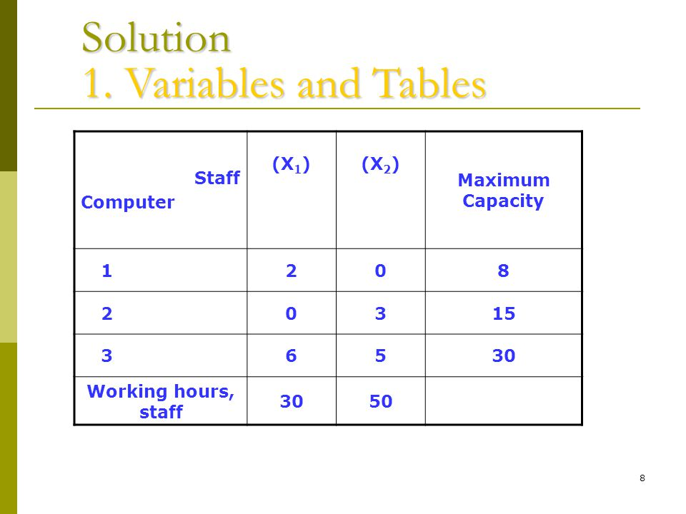 8 Solution Solution Staff Computer (X 1 )(X 2 ) Maximum Capacity 1208 20315 36530 Working hours, staff 3050 1.