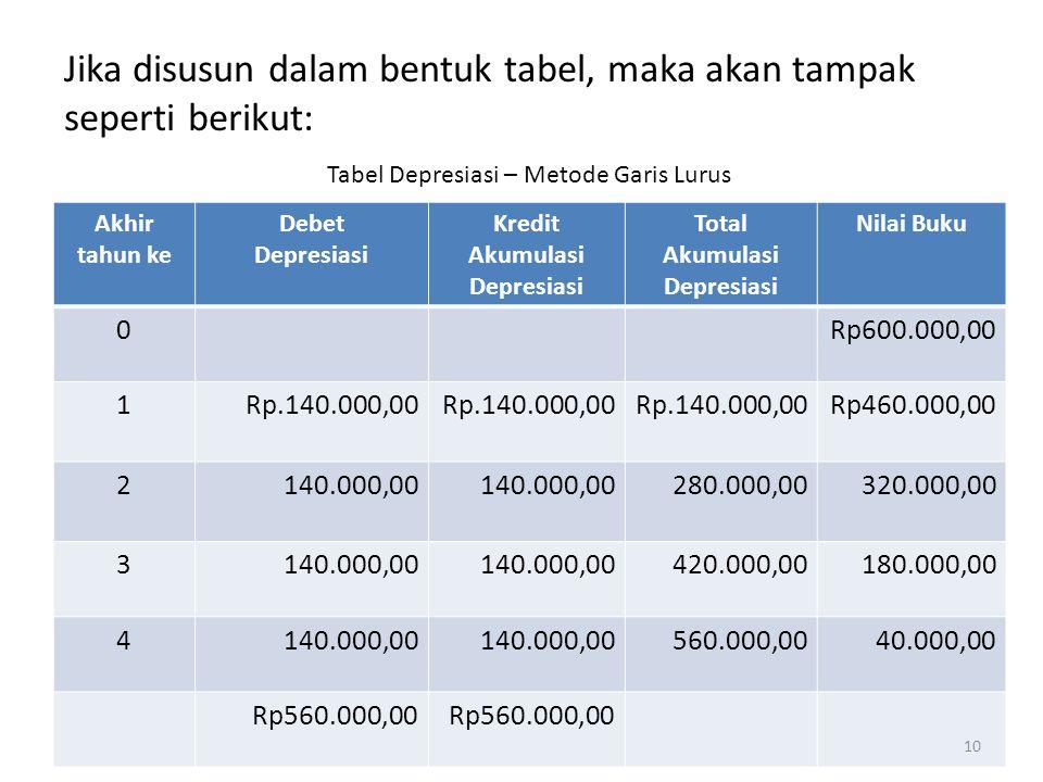 Akhir tahun ke Debet Depresiasi Kredit Akumulasi Depresiasi Total Akumulasi Depresiasi Nilai Buku 0Rp600.000,00 1Rp.140.000,00 Rp460.000,00 2140.000,0