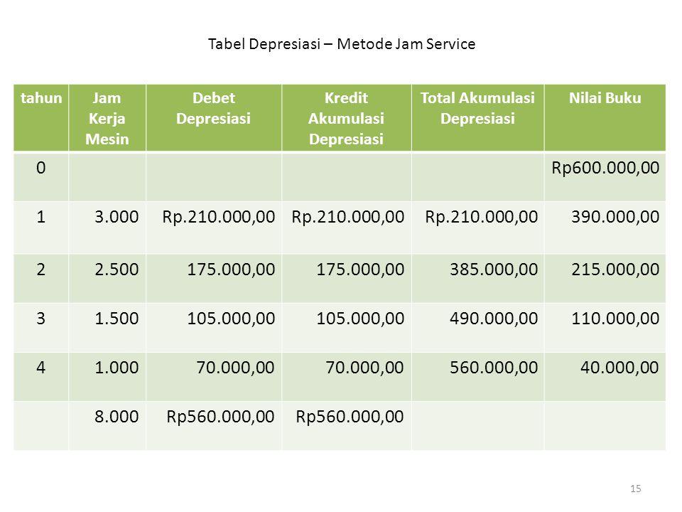 tahunJam Kerja Mesin Debet Depresiasi Kredit Akumulasi Depresiasi Total Akumulasi Depresiasi Nilai Buku 0Rp600.000,00 13.000Rp.210.000,00 390.000,00 2