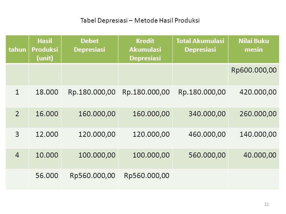 tahun Hasil Produksi (unit) Debet Depresiasi Kredit Akumulasi Depresiasi Total Akumulasi Depresiasi Nilai Buku mesin Rp600.000,00 118.000Rp.180.000,00