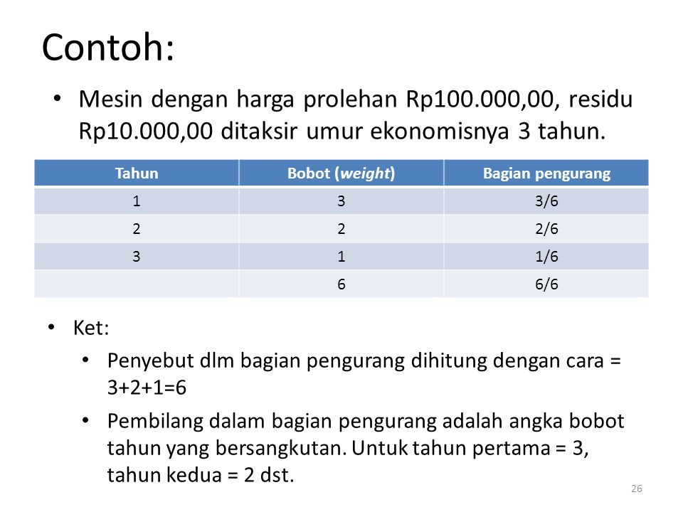 Contoh: TahunBobot (weight)Bagian pengurang 133/6 222/6 311/6 66/6 26 Mesin dengan harga prolehan Rp100.000,00, residu Rp10.000,00 ditaksir umur ekono