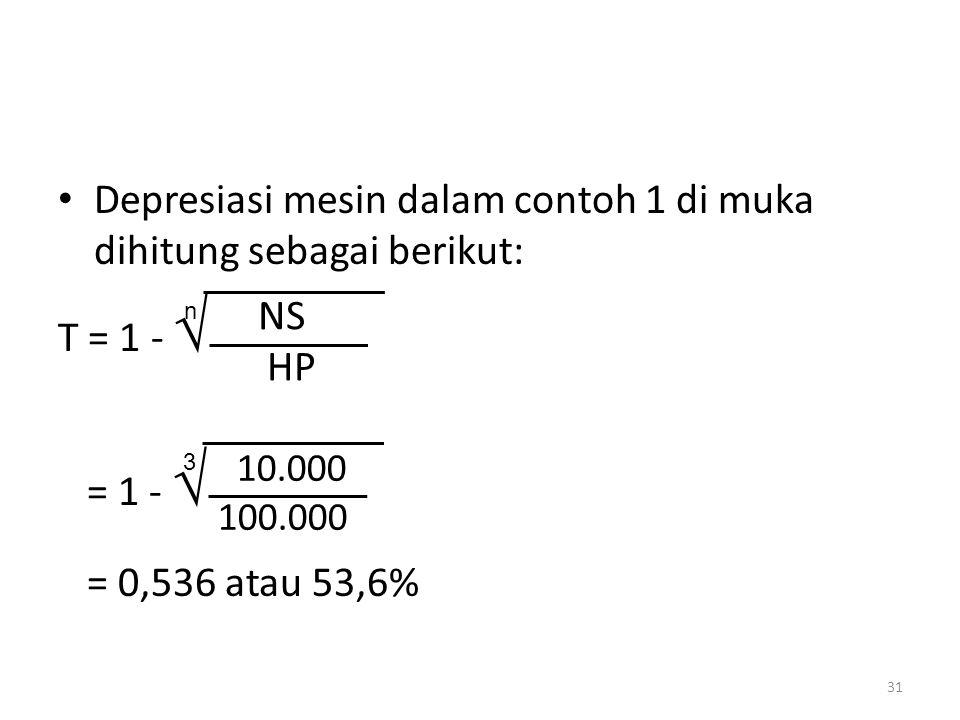 Depresiasi mesin dalam contoh 1 di muka dihitung sebagai berikut: T = 1 -  = 1 -  = 0,536 atau 53,6% 31 NS HP n 10.000 100.000 3