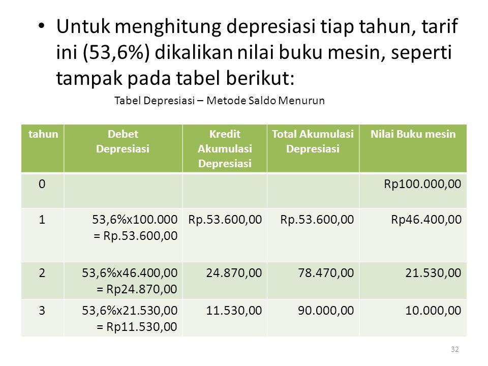 32 Untuk menghitung depresiasi tiap tahun, tarif ini (53,6%) dikalikan nilai buku mesin, seperti tampak pada tabel berikut: tahunDebet Depresiasi Kred