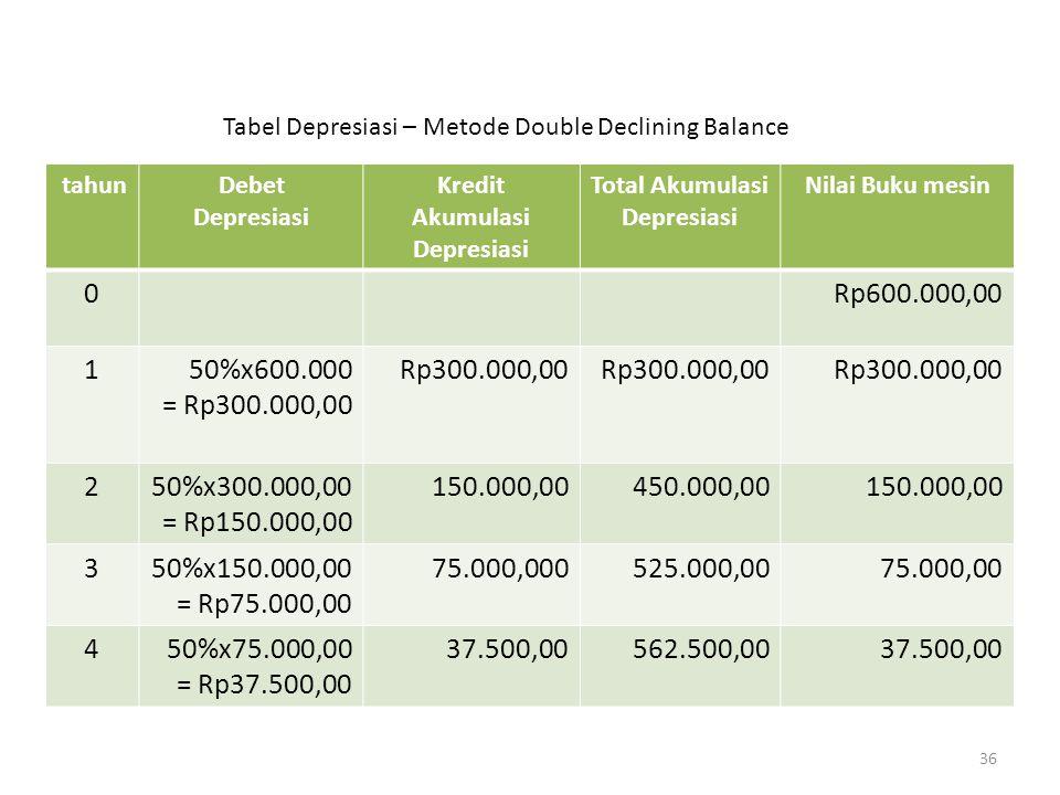 36 tahunDebet Depresiasi Kredit Akumulasi Depresiasi Total Akumulasi Depresiasi Nilai Buku mesin 0Rp600.000,00 150%x600.000 = Rp300.000,00 Rp300.000,0