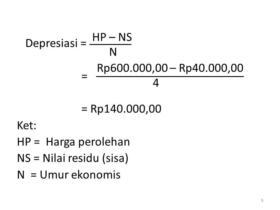 Depresiasi = = = Rp140.000,00 Ket: HP = Harga perolehan NS = Nilai residu (sisa) N = Umur ekonomis HP – NS N 9 Rp600.000,00 – Rp40.000,00 4