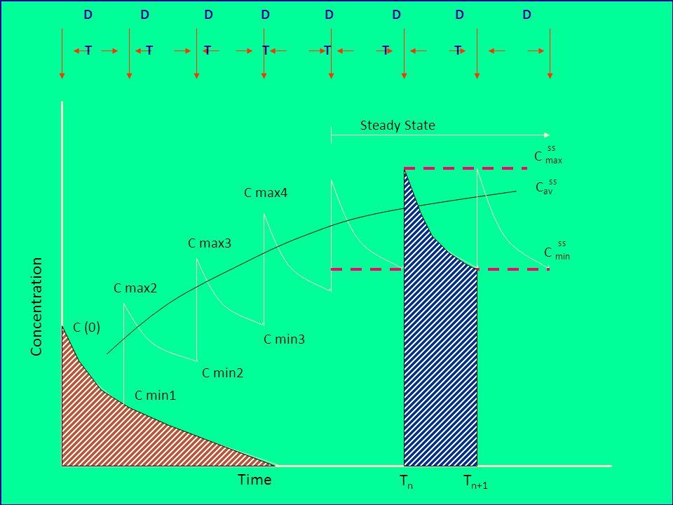INJEKSI INTRA-VENA BERGANDA CONTOH : – SEORANG PENDERITA MENERIMA ANTIBIOTIK (T1/2 = 3 JAM; Vd = 20 L; SATU KOMPARTEMEN) DOSIS 1000 MG SETIAP 6 JAM.