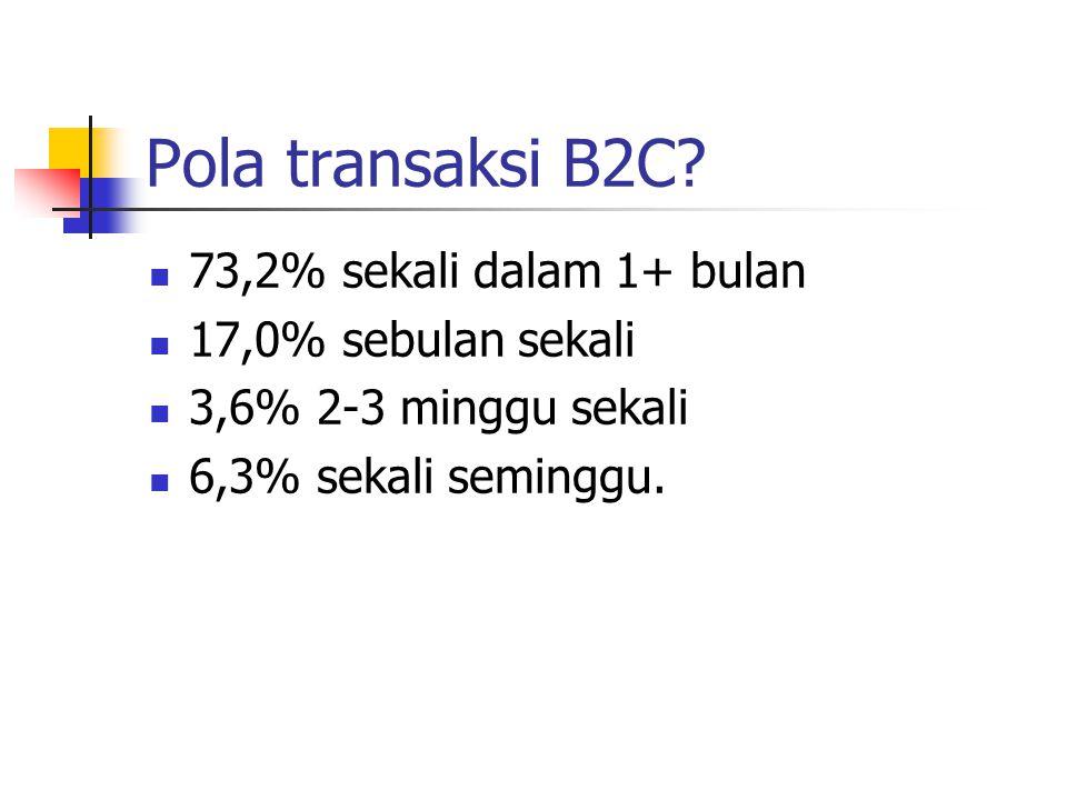 Pola transaksi B2C? 73,2% sekali dalam 1+ bulan 17,0% sebulan sekali 3,6% 2-3 minggu sekali 6,3% sekali seminggu.