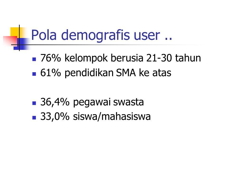 Pola demografis user.. 76% kelompok berusia 21-30 tahun 61% pendidikan SMA ke atas 36,4% pegawai swasta 33,0% siswa/mahasiswa